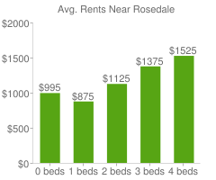 Graph of average rent prices for Rosedale